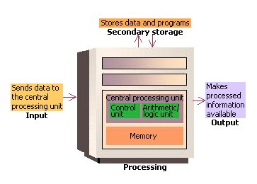 How The Computer Works: The CPU and Memory