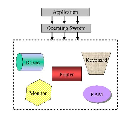 operating system drawingoperating system diagram